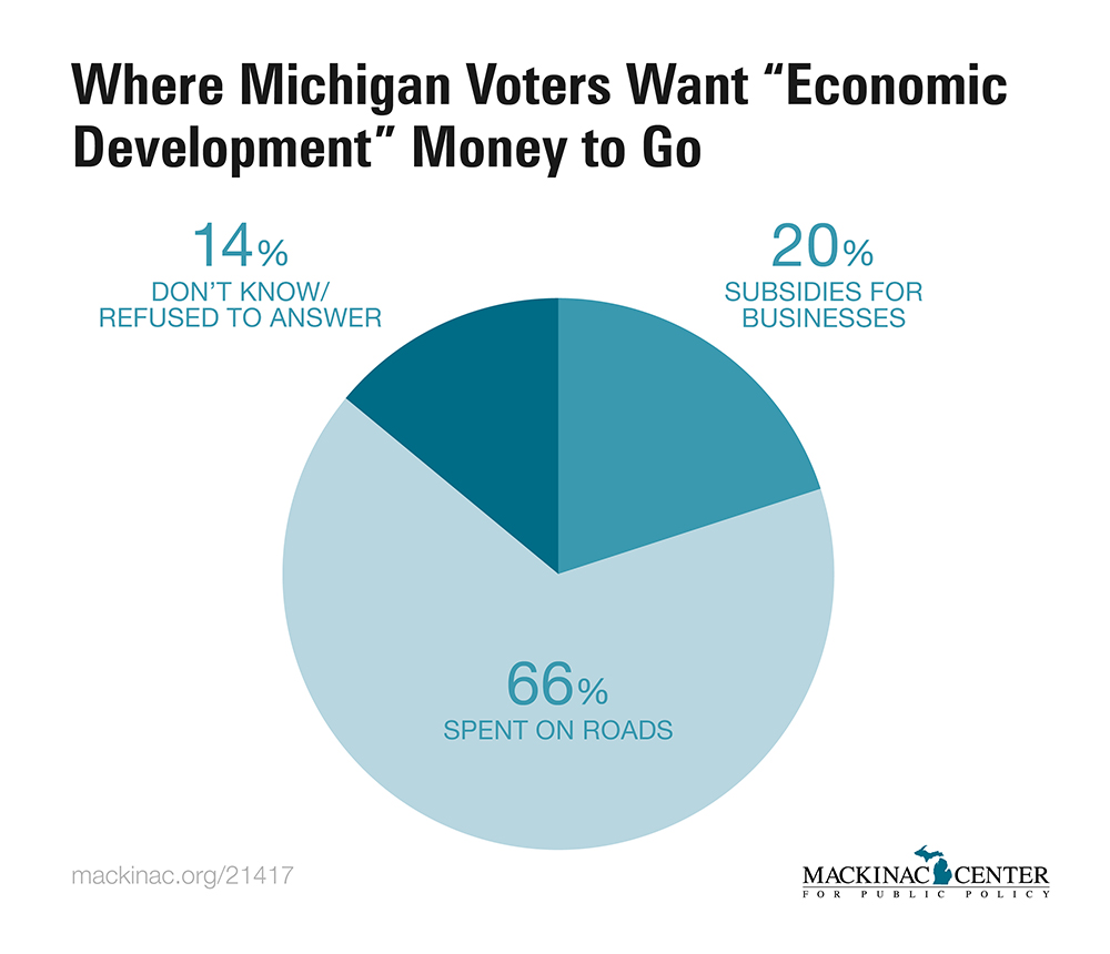 michigans economic development essay Michigan news and information from all state agencies - news and information  mcrc announces essay competition for seats on student panel at grand rapids hearing on discrimination in education  community ventures receives national economic development award  oct 01 2018 m-59 (hall road) reconstruction update: garfield road will close.